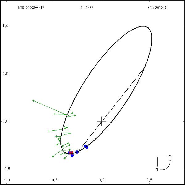 wds00003-4417b.png orbit plot