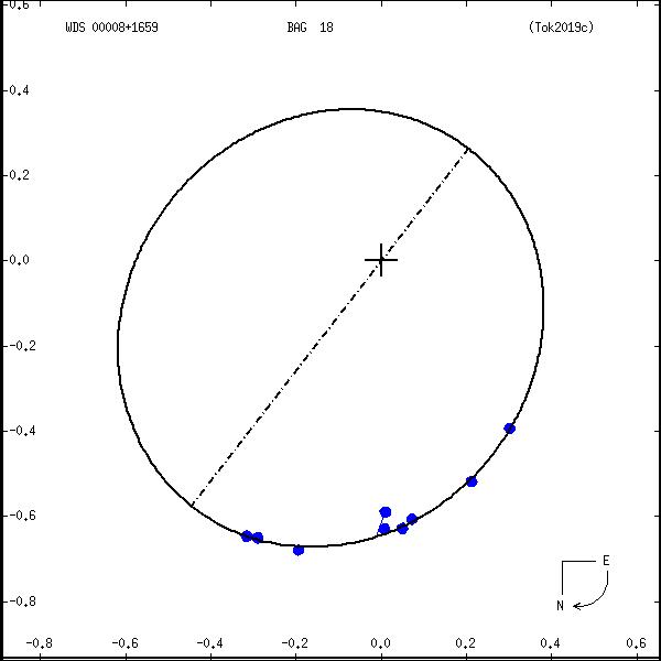 wds00008%2B1659a.png orbit plot