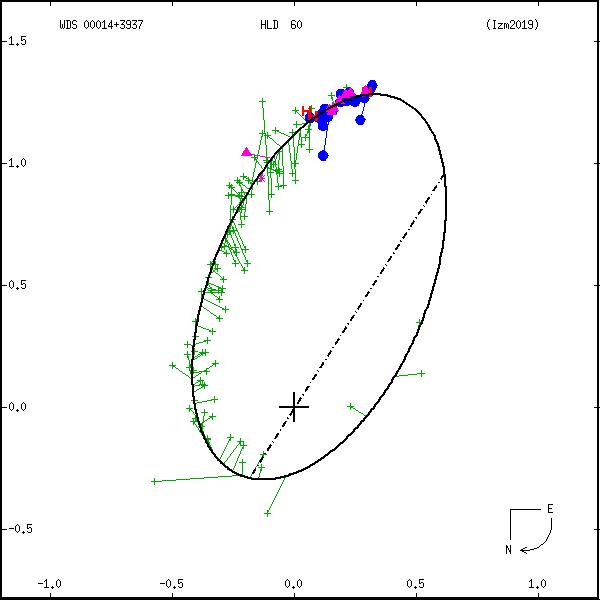 wds00014%2B3937e.png orbit plot