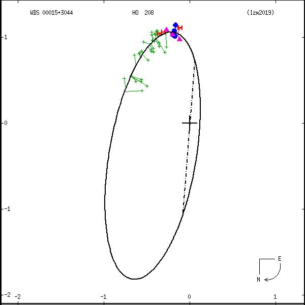 wds00015%2B3044a.png orbit plot
