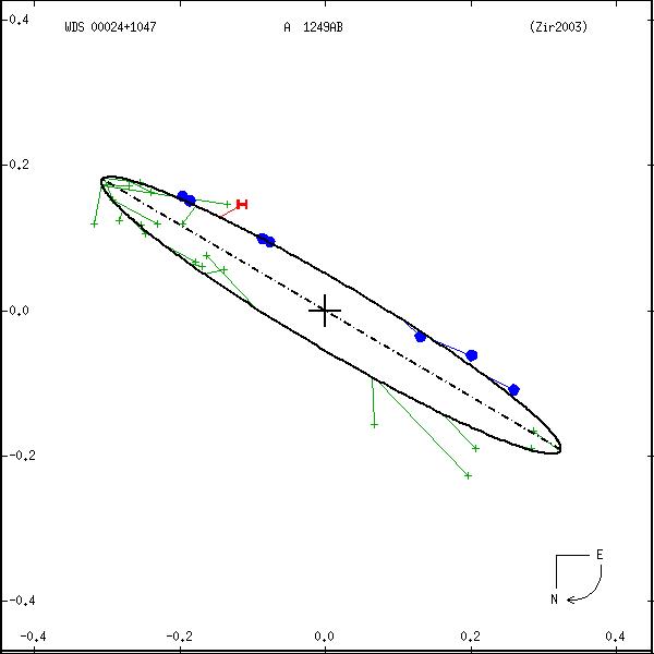 wds00024%2B1047a.png orbit plot