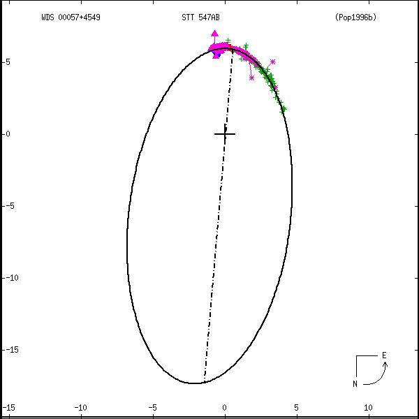 wds00057%2B4549a.png orbit plot