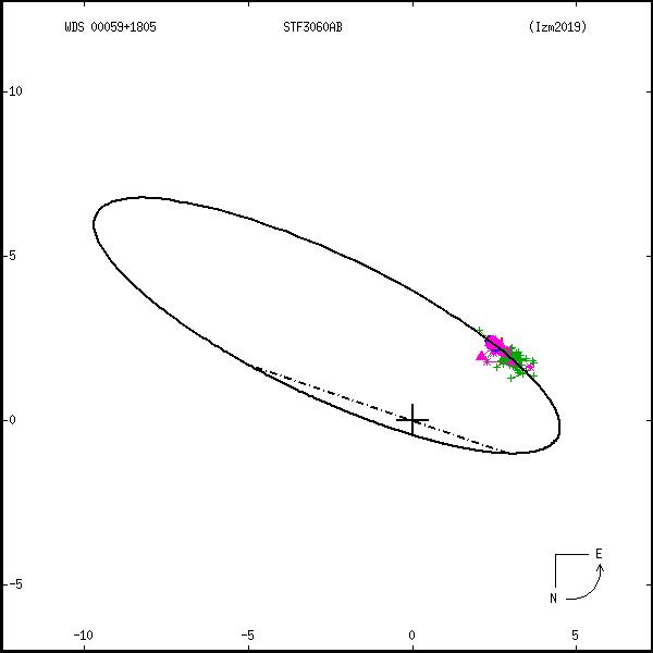 wds00059%2B1805a.png orbit plot