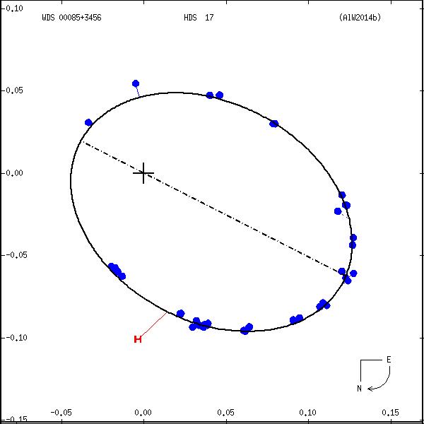 wds00085%2B3456d.png orbit plot