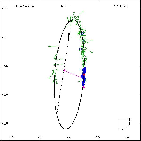 wds00093%2B7943a.png orbit plot