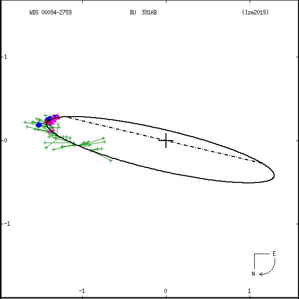 wds00094-2759b.png orbit plot