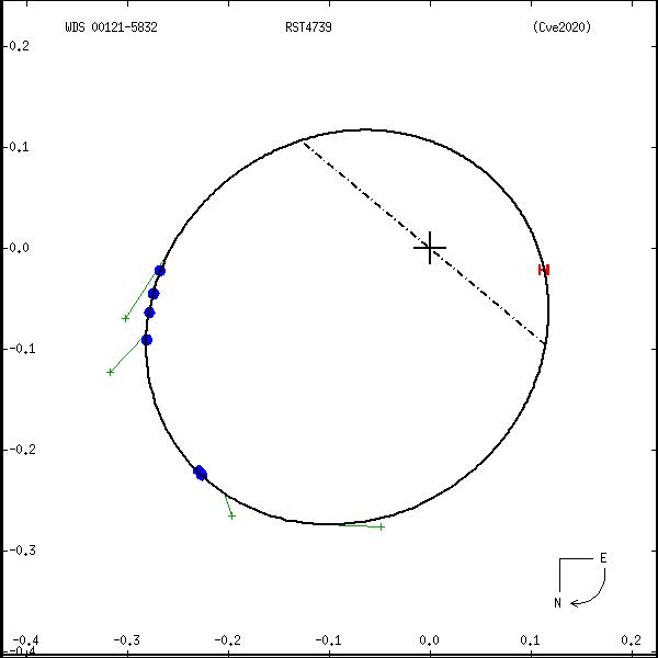 wds00121-5832a.png orbit plot