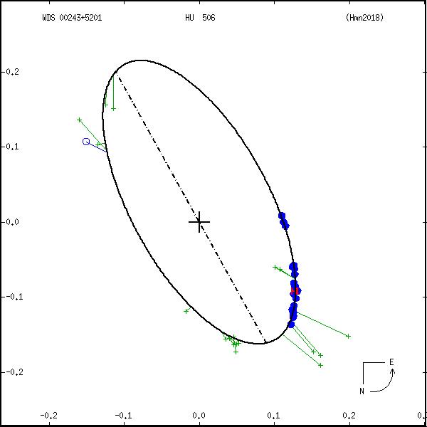 wds00243%2B5201d.png orbit plot