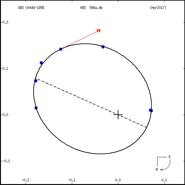 wds00446-1856a.png orbit plot