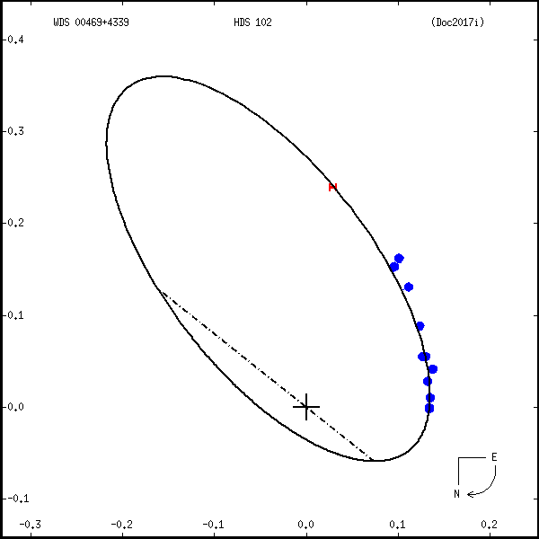 wds00469%2B4339e.png orbit plot