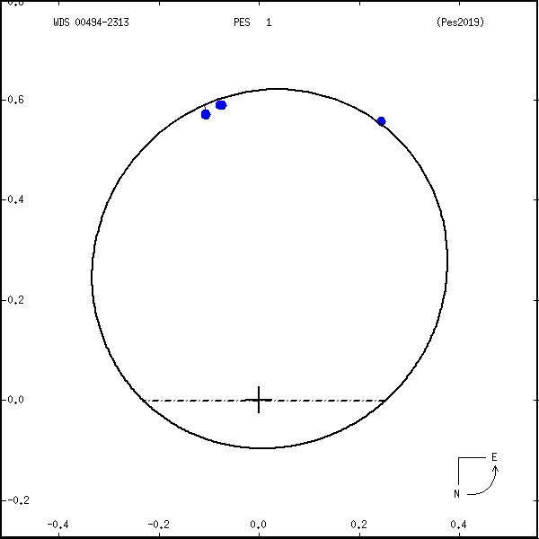wds00494-2313a.png orbit plot