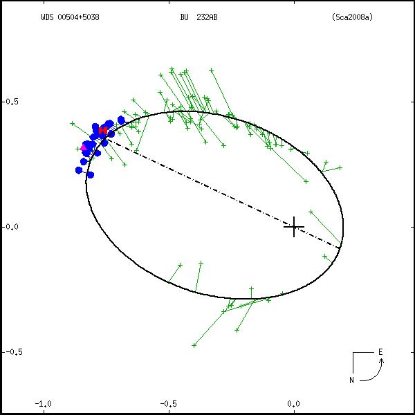 wds00504%2B5038b.png orbit plot