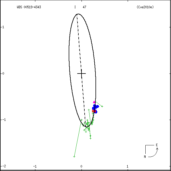 wds00519-4343b.png orbit plot