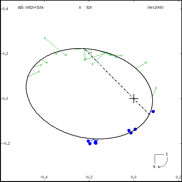 wds00520%2B3154d.png orbit plot
