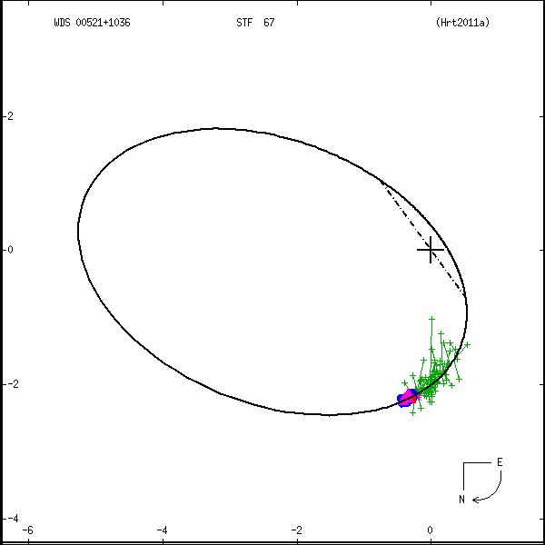 wds00521%2B1036a.png orbit plot