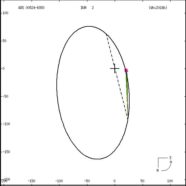wds00524-6930a.png orbit plot