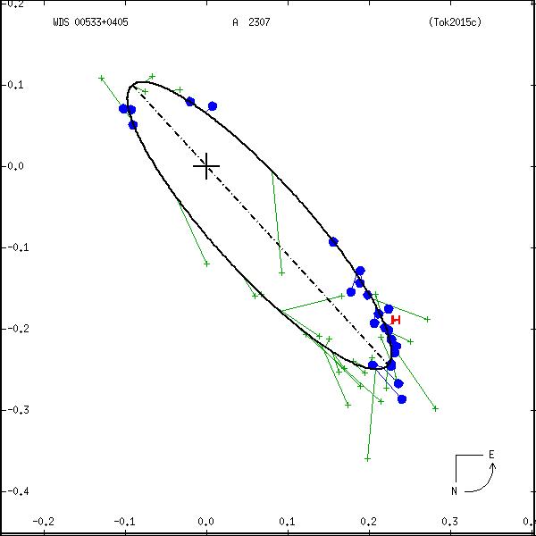 wds00533%2B0405b.png orbit plot