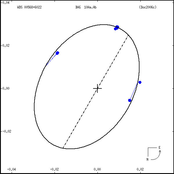 wds00568%2B6022a.png orbit plot