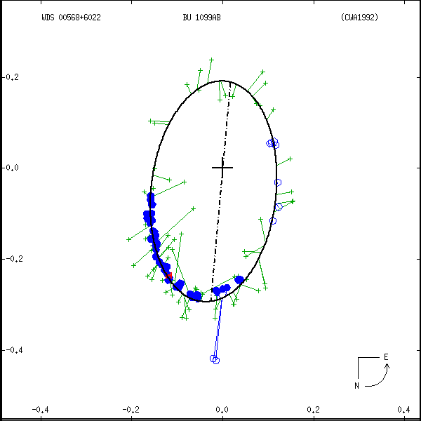 wds00568%2B6022b.png orbit plot