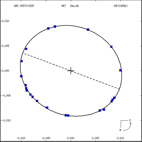 wds00572%2B2325b.png orbit plot