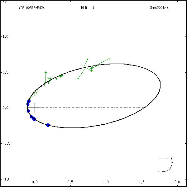 wds00576%2B5424a.png orbit plot