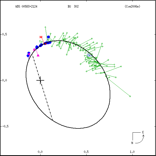 wds00583%2B2124b.png orbit plot