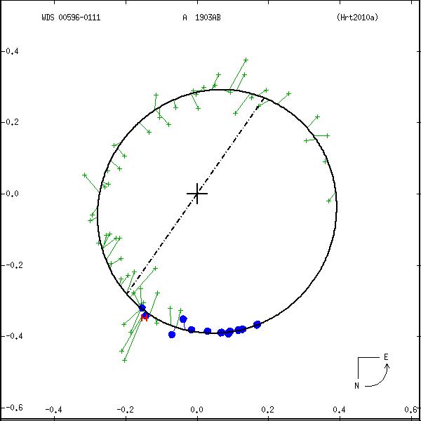 wds00596-0111c.png orbit plot