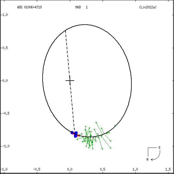 wds01006%2B4719b.png orbit plot