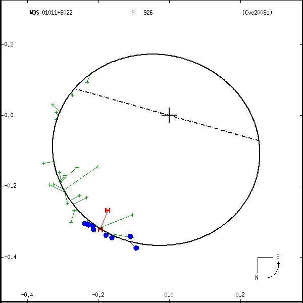 wds01011%2B6022b.png orbit plot