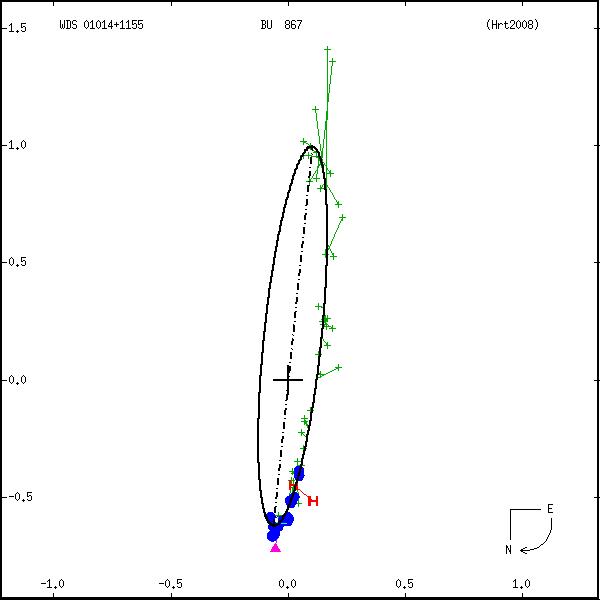 wds01014%2B1155a.png orbit plot