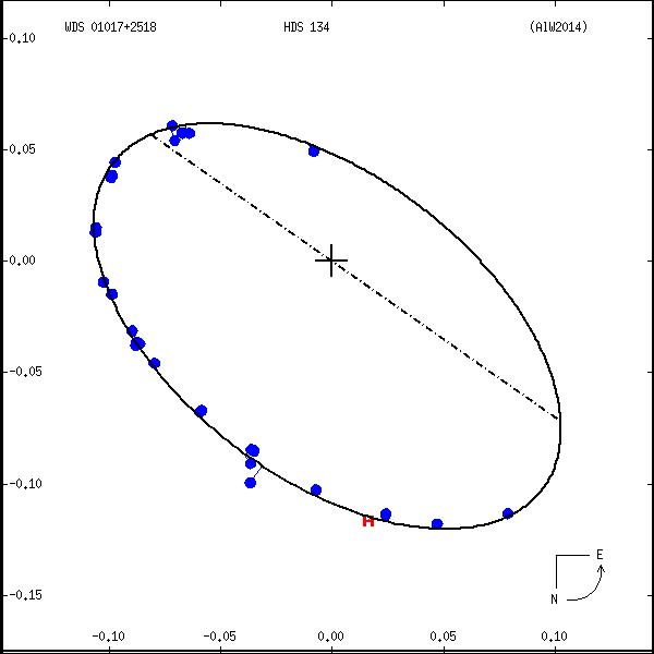 wds01017%2B2518c.png orbit plot