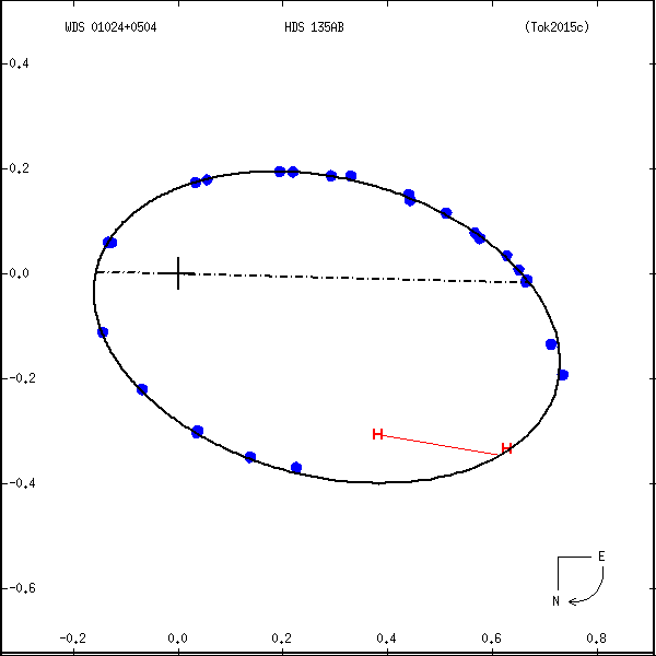 wds01024%2B0504b.png orbit plot