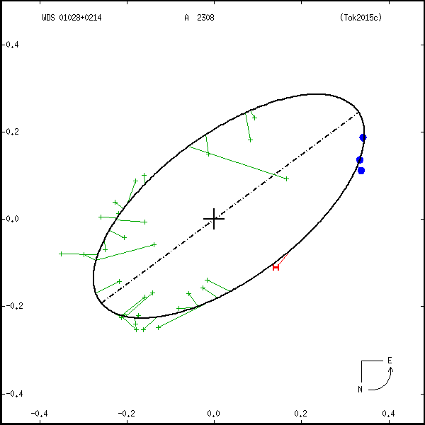 wds01028%2B0214a.png orbit plot