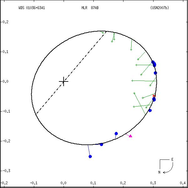 wds01036%2B6341b.png orbit plot