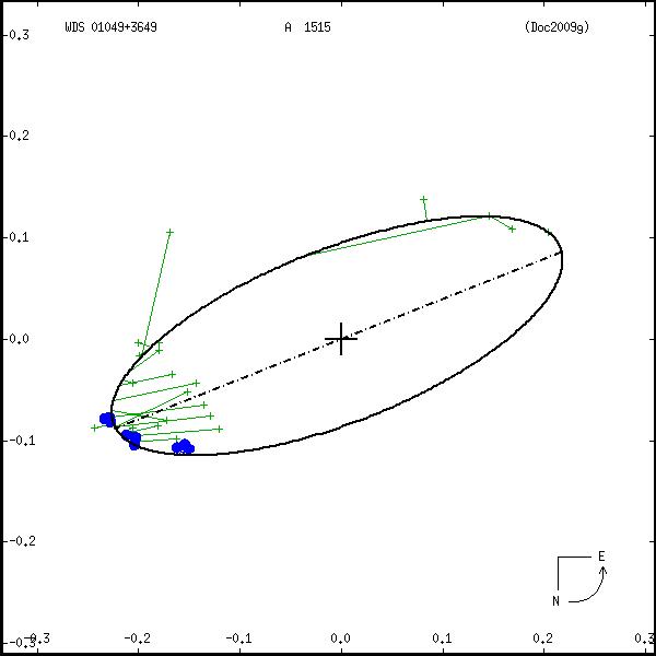 wds01049%2B3649b.png orbit plot