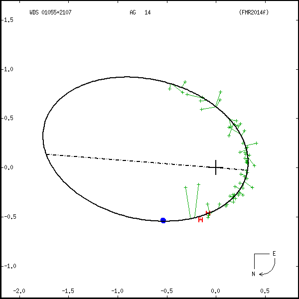 wds01055%2B2107b.png orbit plot