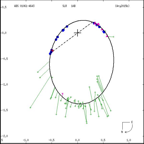 wds01061-4643b.png orbit plot