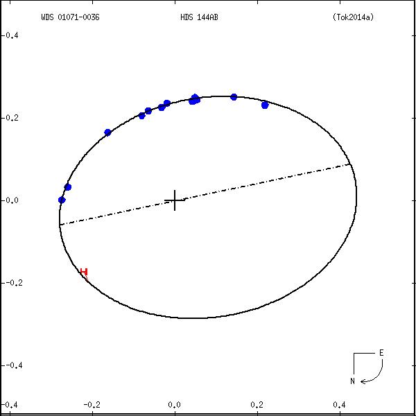 wds01071-0036c.png orbit plot