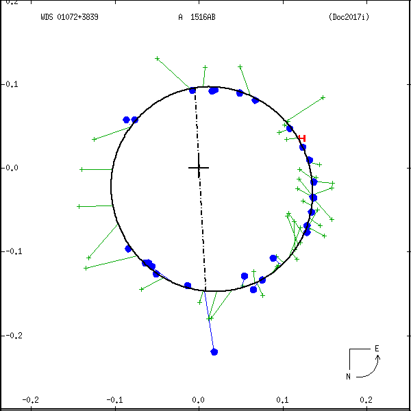wds01072%2B3839e.png orbit plot