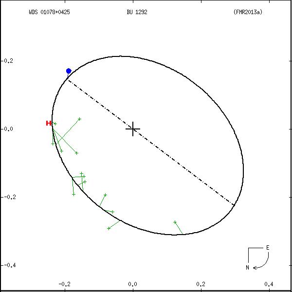 wds01078%2B0425a.png orbit plot