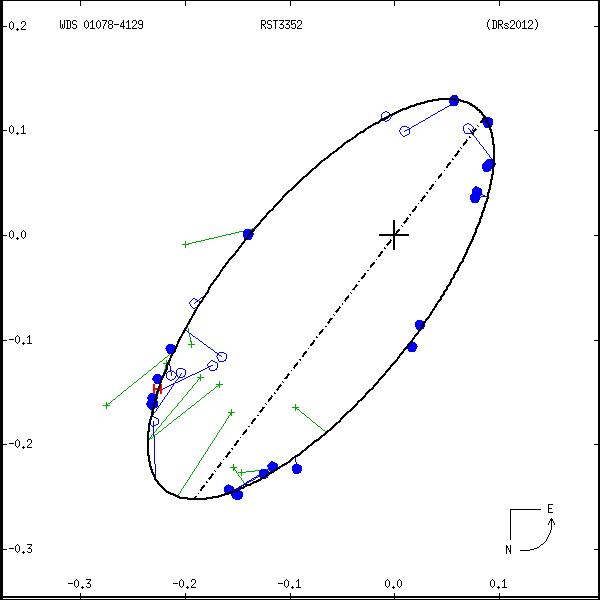 wds01078-4129a.png orbit plot