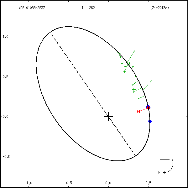 wds01089-2937a.png orbit plot