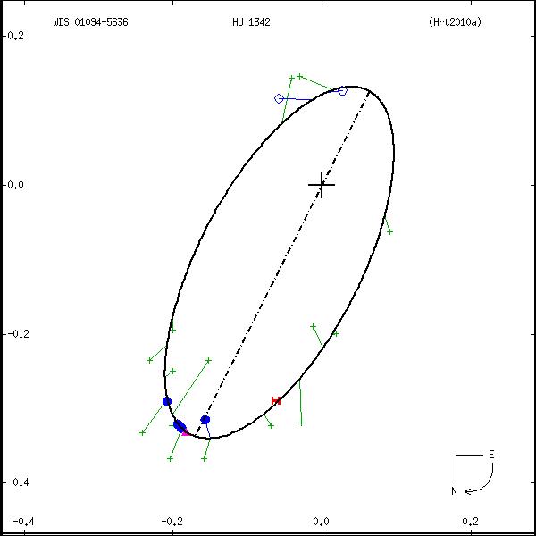 wds01094-5636a.png orbit plot