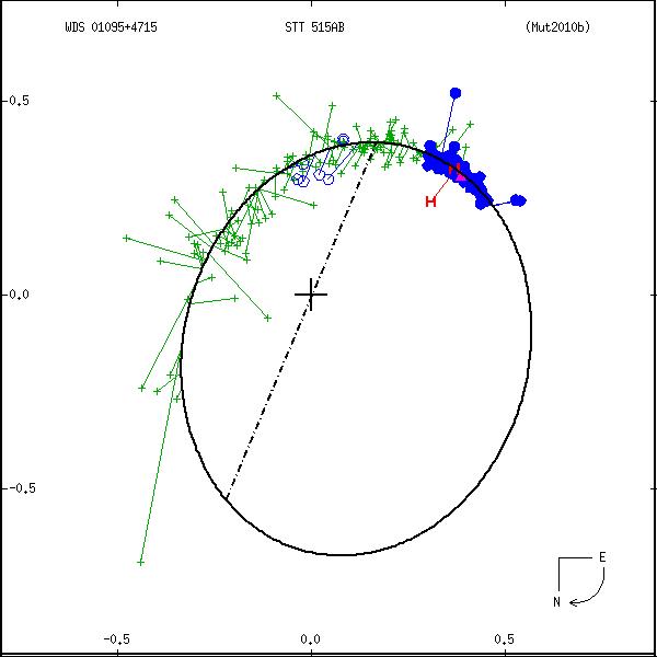 wds01095%2B4715b.png orbit plot