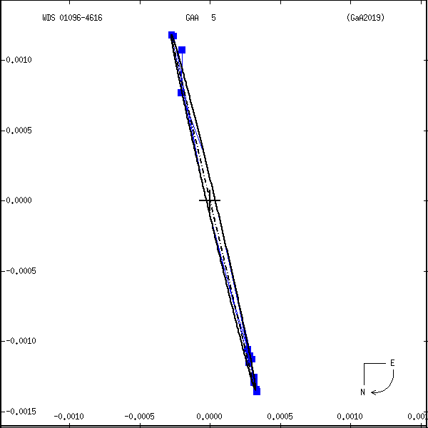 wds01096-4616a.png orbit plot