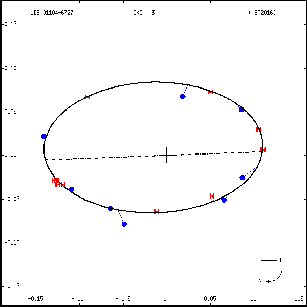 wds01104-6727e.png orbit plot