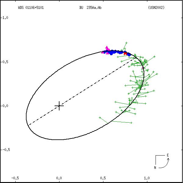 wds01106%2B5101a.png orbit plot