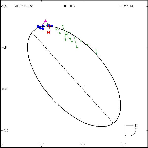 wds01151%2B3416a.png orbit plot