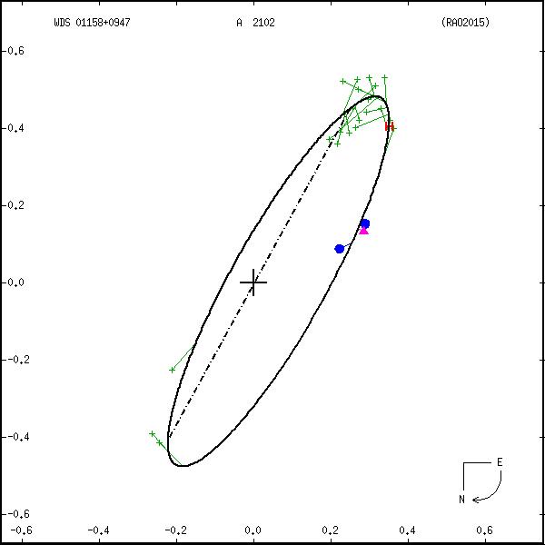 wds01158%2B0947b.png orbit plot