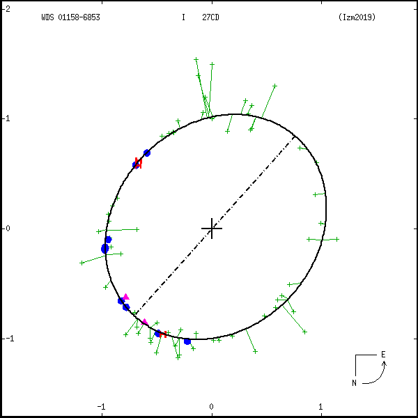 wds01158-6853c.png orbit plot